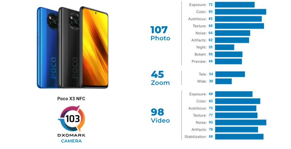 Poco-X3-NFC-dxomark