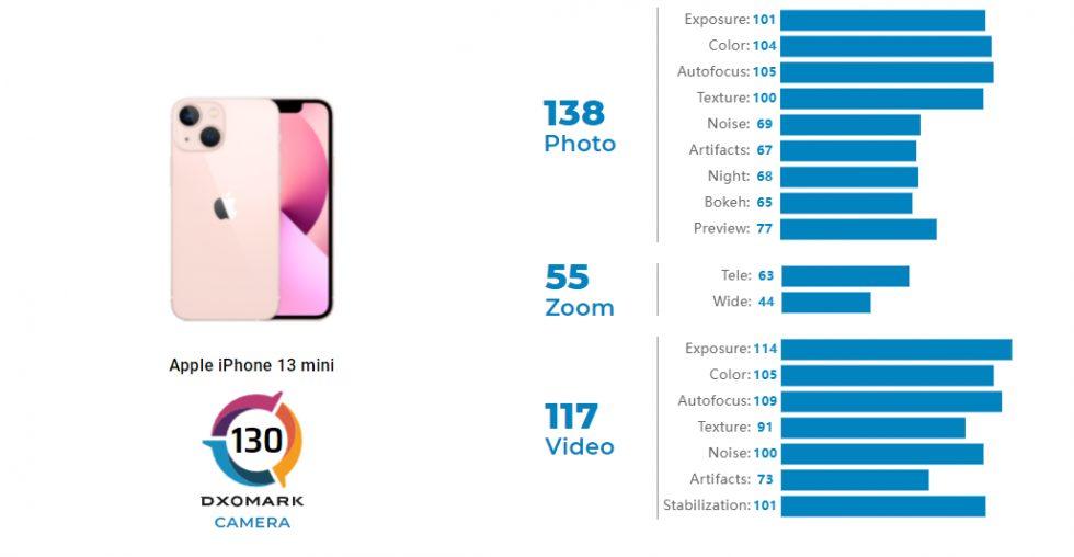 iphone-13-mini-dxo