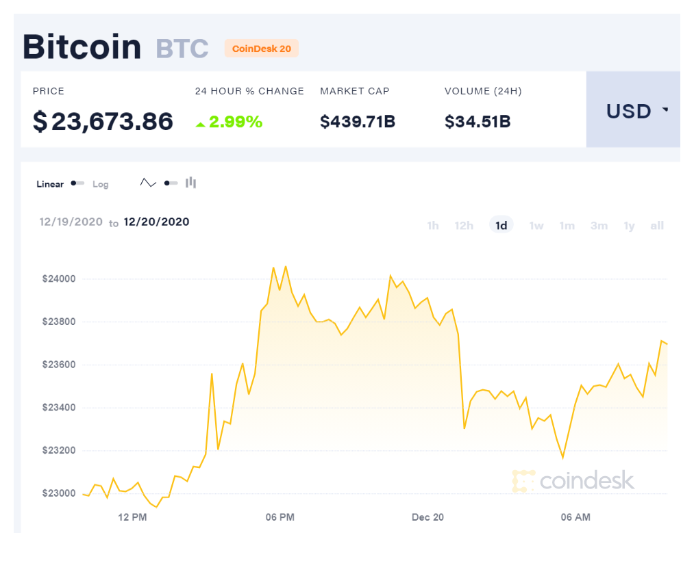 20 dolerių bitcoin)